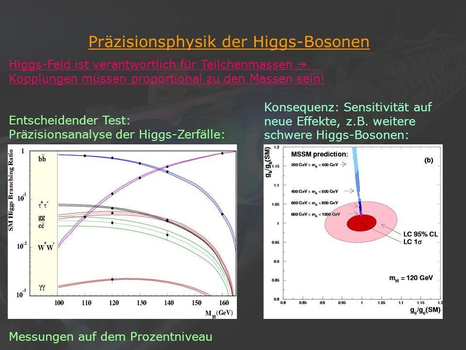 19Klaus Desch, Der Elektron-Positron-Linearcollider TESLA, 22/11/2002 Präzisionsphysik der Higgs-Bosonen Higgs-Feld ist verantwortlich für Teilchenmas