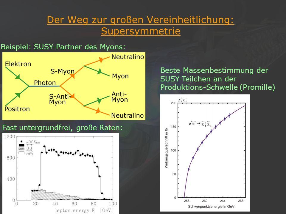 23Klaus Desch, Der Elektron-Positron-Linearcollider TESLA, 22/11/2002 Der Weg zur großen Vereinheitlichung: Supersymmetrie Beispiel: SUSY-Partner des