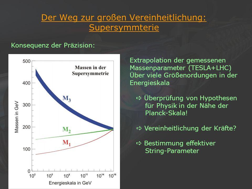 24Klaus Desch, Der Elektron-Positron-Linearcollider TESLA, 22/11/2002 Der Weg zur großen Vereinheitlichung: Supersymmterie Konsequenz der Präzision: E