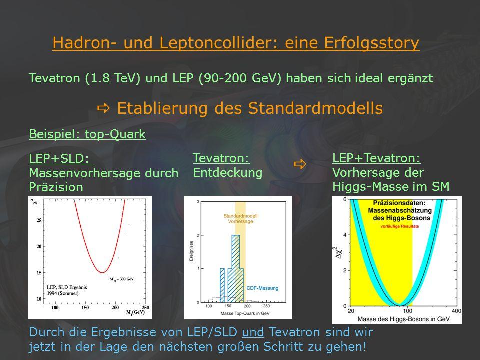4Klaus Desch, Der Elektron-Positron-Linearcollider TESLA, 22/11/2002 Hadron- und Leptoncollider: eine Erfolgsstory Tevatron (1.8 TeV) und LEP (90-200
