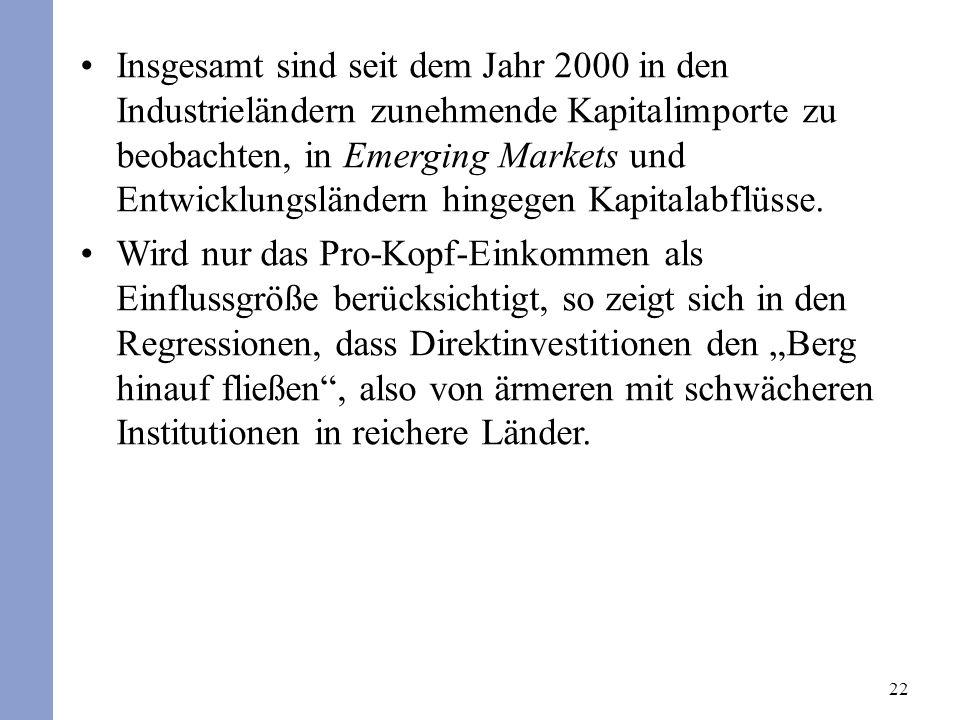 22 Insgesamt sind seit dem Jahr 2000 in den Industrieländern zunehmende Kapitalimporte zu beobachten, in Emerging Markets und Entwicklungsländern hing