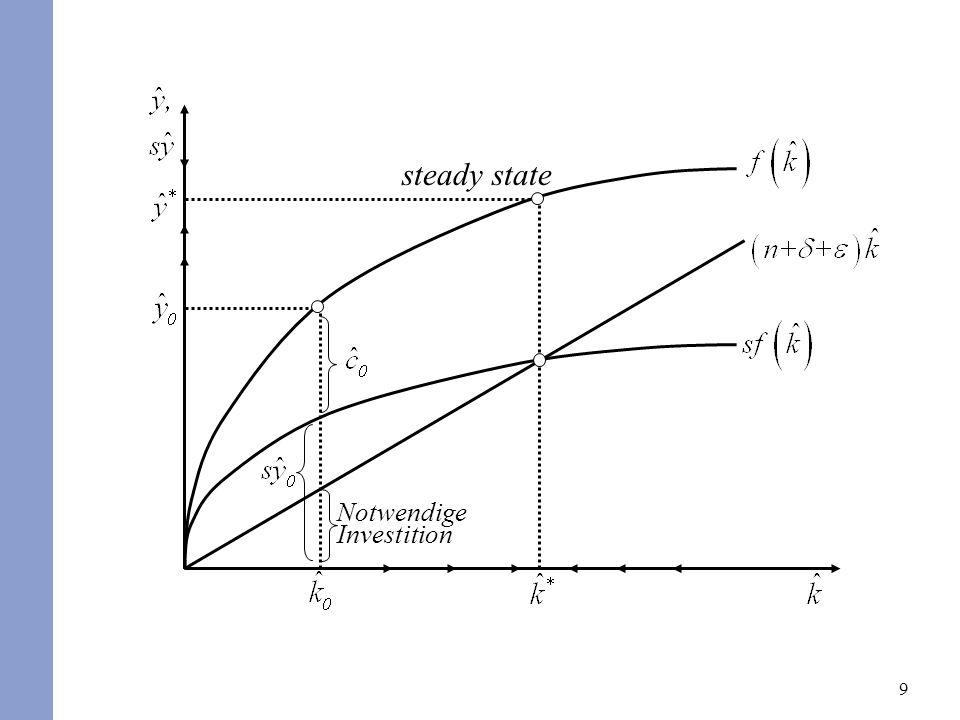 9 Notwendige Investition steady state