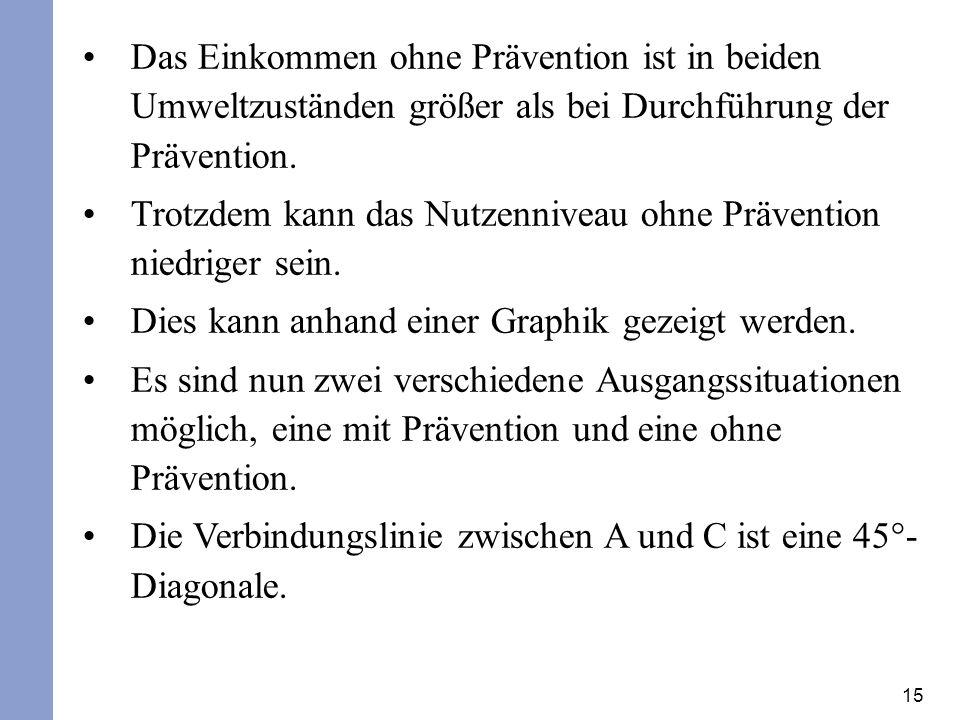 15 Das Einkommen ohne Prävention ist in beiden Umweltzuständen größer als bei Durchführung der Prävention. Trotzdem kann das Nutzenniveau ohne Prävent