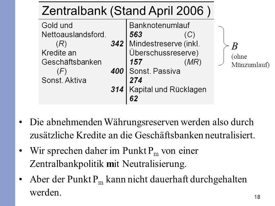 18 Zentralbank (Stand April 2006 ) Gold und Nettoauslandsford. (R) 342 Kredite an Geschäftsbanken (F) 400 Sonst. Aktiva 314 Banknotenumlauf 563 (C) Mi