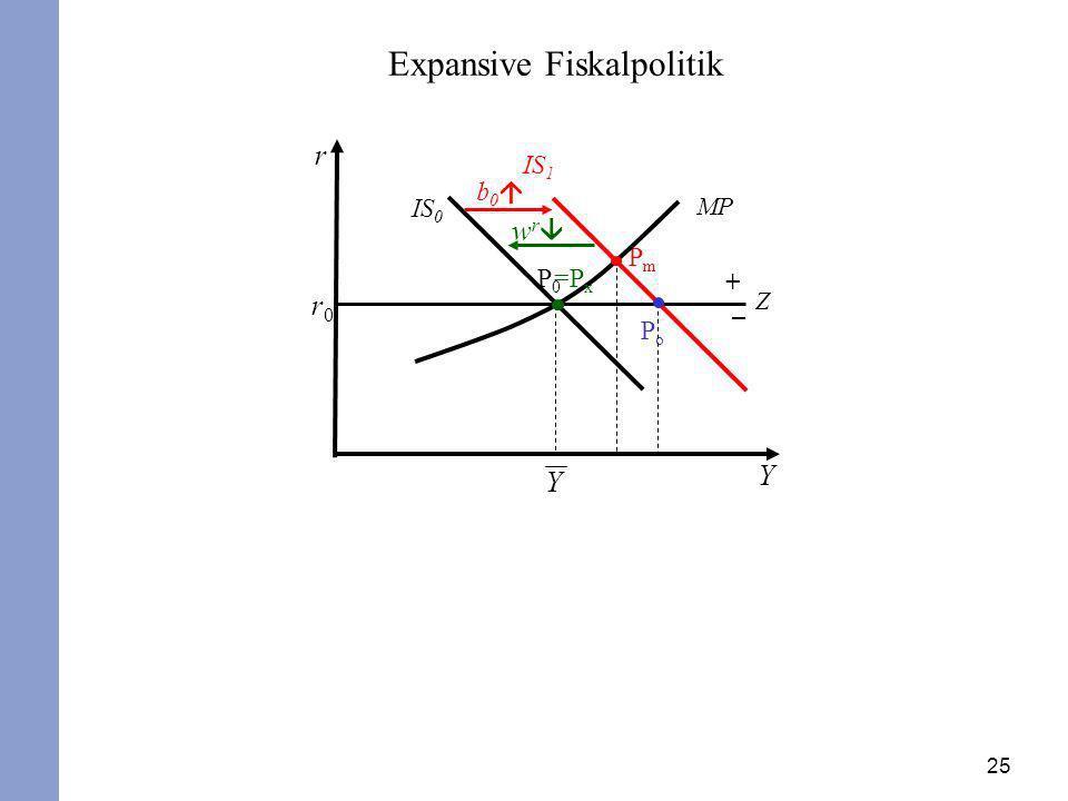 25 r Y r0r0 P0P0 IS 0 MP PmPm b 0 IS 1 Expansive Fiskalpolitik Z + – w r PoPo =P x Y