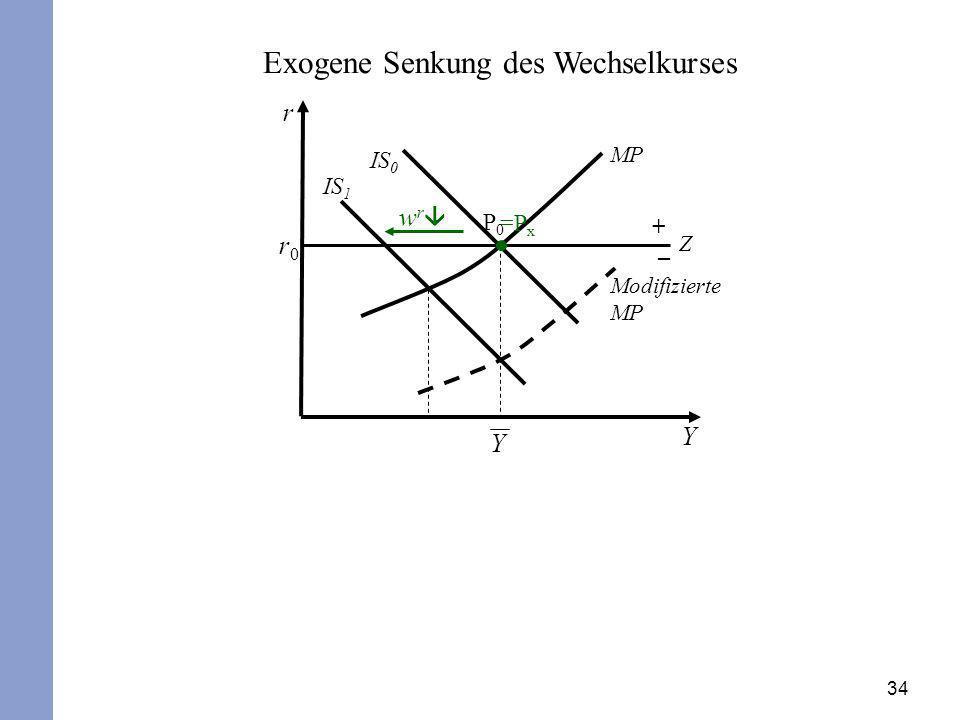 34 Exogene Senkung des Wechselkurses r Y r0r0 P0P0 IS 0 MP Z + – w r =P x Y IS 1 Modifizierte MP