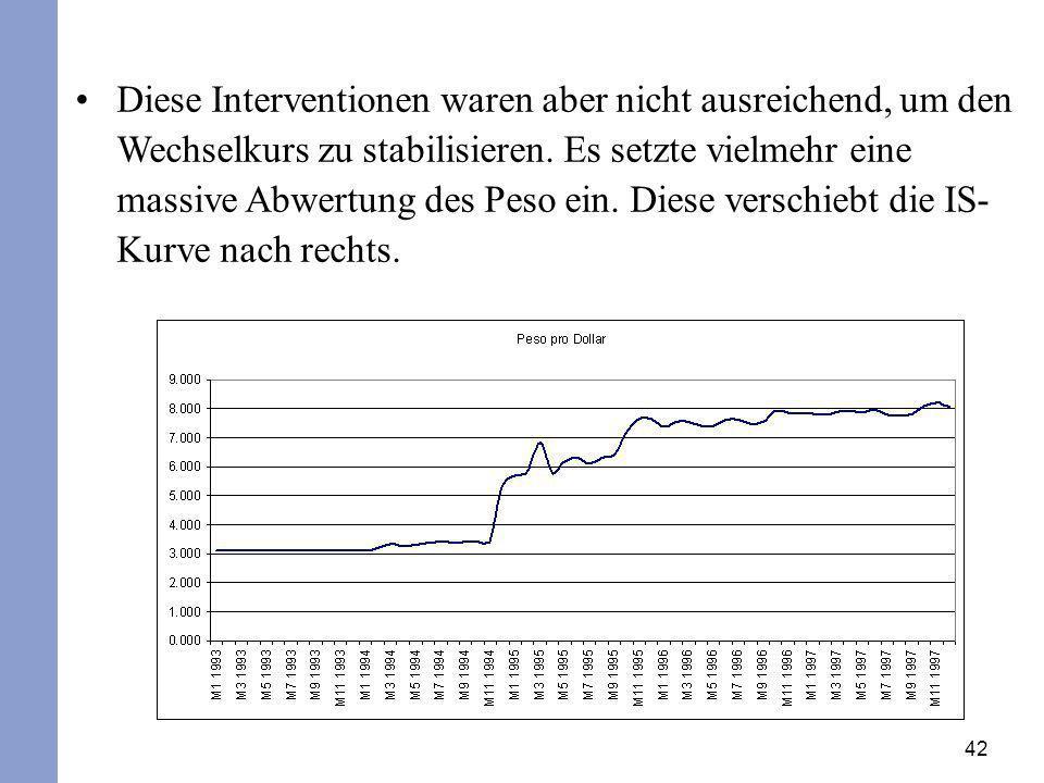 42 Diese Interventionen waren aber nicht ausreichend, um den Wechselkurs zu stabilisieren. Es setzte vielmehr eine massive Abwertung des Peso ein. Die