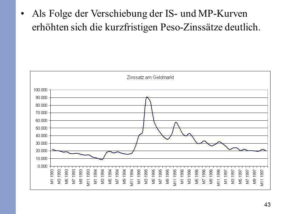 43 Als Folge der Verschiebung der IS- und MP-Kurven erhöhten sich die kurzfristigen Peso-Zinssätze deutlich.