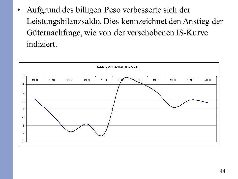 44 Aufgrund des billigen Peso verbesserte sich der Leistungsbilanzsaldo. Dies kennzeichnet den Anstieg der Güternachfrage, wie von der verschobenen IS