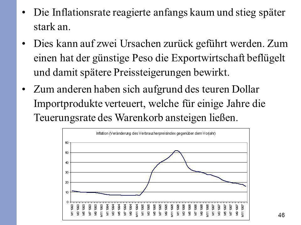 46 Die Inflationsrate reagierte anfangs kaum und stieg später stark an. Dies kann auf zwei Ursachen zurück geführt werden. Zum einen hat der günstige