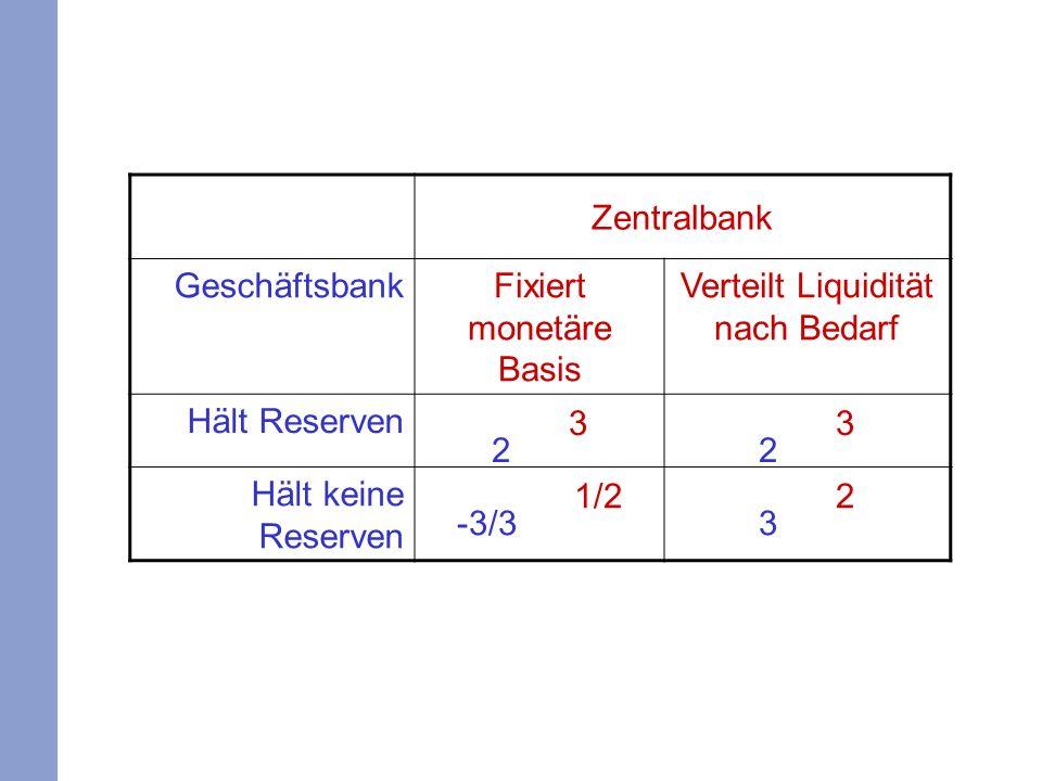 Zentralbank GeschäftsbankFixiert monetäre Basis Verteilt Liquidität nach Bedarf Hält Reserven 2 3 Hält keine Reserven -3/3 1/2 3 2