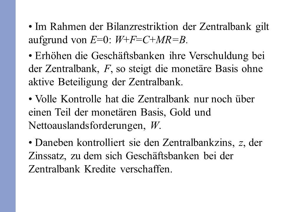 Im Rahmen der Bilanzrestriktion der Zentralbank gilt aufgrund von E=0: W+F=C+MR=B. Erhöhen die Geschäftsbanken ihre Verschuldung bei der Zentralbank,