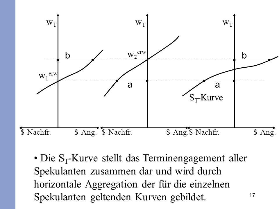 17 Die S T -Kurve stellt das Terminengagement aller Spekulanten zusammen dar und wird durch horizontale Aggregation der für die einzelnen Spekulanten geltenden Kurven gebildet.