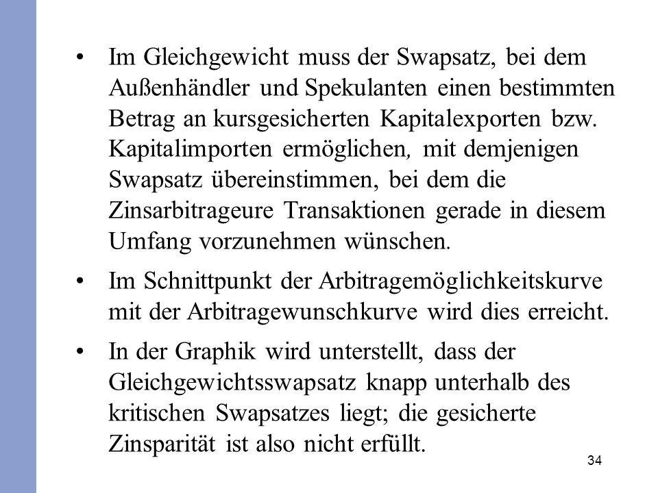34 Im Gleichgewicht muss der Swapsatz, bei dem Außenhändler und Spekulanten einen bestimmten Betrag an kursgesicherten Kapitalexporten bzw.