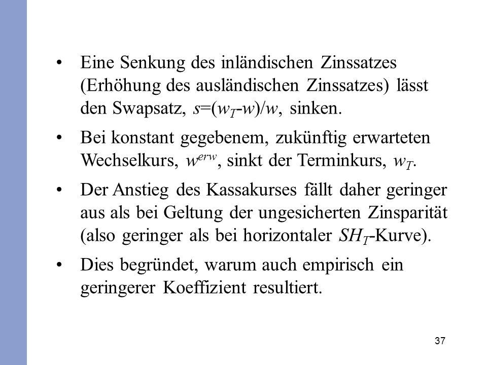 37 Eine Senkung des inländischen Zinssatzes (Erhöhung des ausländischen Zinssatzes) lässt den Swapsatz, s=(w T -w)/w, sinken.