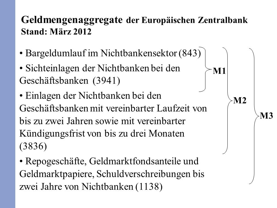 Geldmengenaggregate der Europäischen Zentralbank Stand: März 2012 Bargeldumlauf im Nichtbankensektor (843) Sichteinlagen der Nichtbanken bei den Gesch