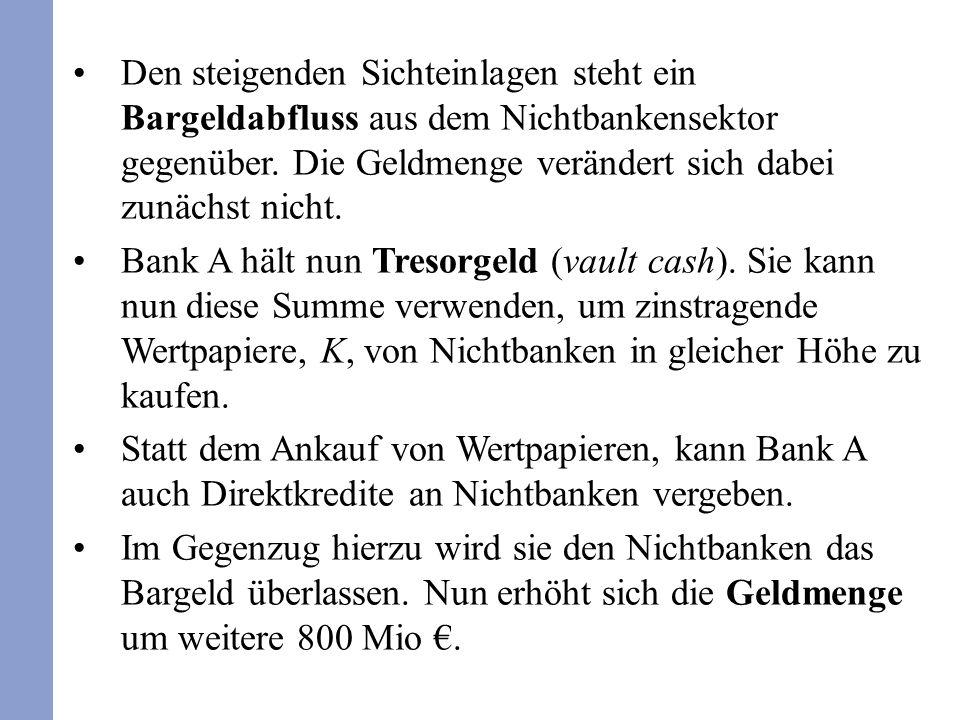 Den steigenden Sichteinlagen steht ein Bargeldabfluss aus dem Nichtbankensektor gegenüber. Die Geldmenge verändert sich dabei zunächst nicht. Bank A h