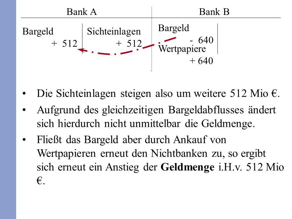 Die Sichteinlagen steigen also um weitere 512 Mio. Aufgrund des gleichzeitigen Bargeldabflusses ändert sich hierdurch nicht unmittelbar die Geldmenge.