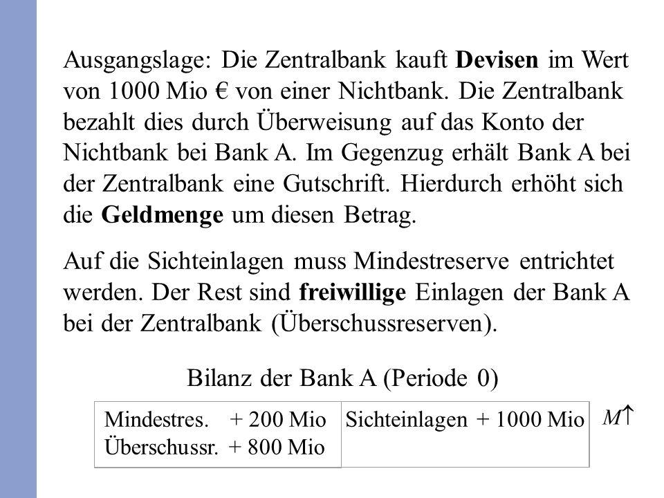 Bilanz der Bank A (Periode 0) Mindestres. + 200 Mio Überschussr. + 800 Mio Ausgangslage: Die Zentralbank kauft Devisen im Wert von 1000 Mio von einer