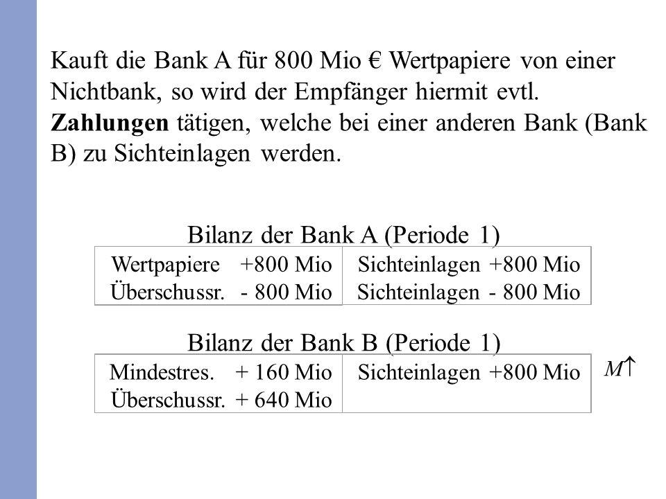 Bilanz der Bank B (Periode 1) Mindestres. + 160 Mio Überschussr. + 640 Mio Sichteinlagen +800 Mio Bilanz der Bank A (Periode 1) Wertpapiere +800 Mio Ü