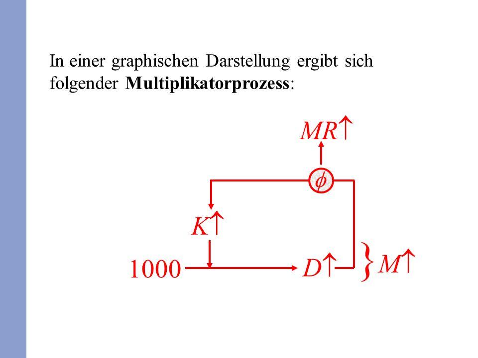 In einer graphischen Darstellung ergibt sich folgender Multiplikatorprozess: 1000 K D } M MR