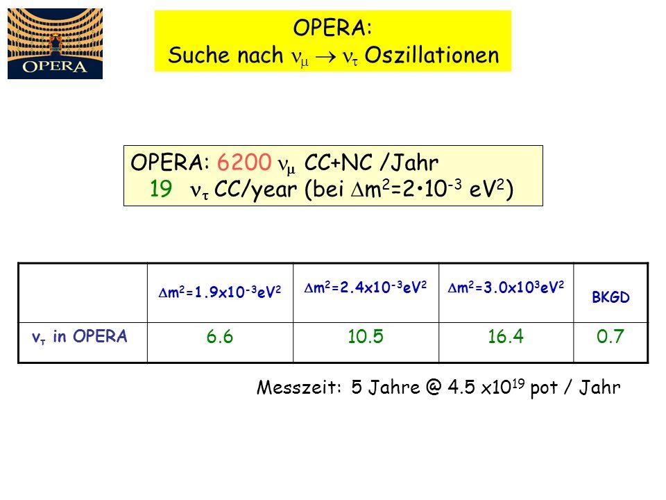 OPERA: Suche nach Oszillationen Messzeit: 5 Jahre @ 4.5 x10 19 pot / Jahr m 2 =1.9x10 -3 eV 2 m 2 =2.4x10 -3 eV 2 m 2 =3.0x10 3 eV 2 BKGD v τ in OPERA