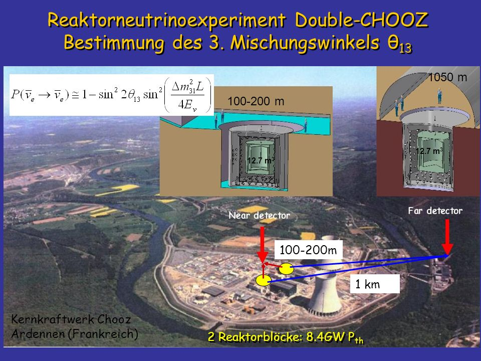 Reaktorneutrinoexperiment Double-CHOOZ Bestimmung des 3. Mischungswinkels θ 13 100-200 m 1050 m 12.7 m 3 2 Reaktorblöcke: 8.4GW P th 100-200m 1 km Ker