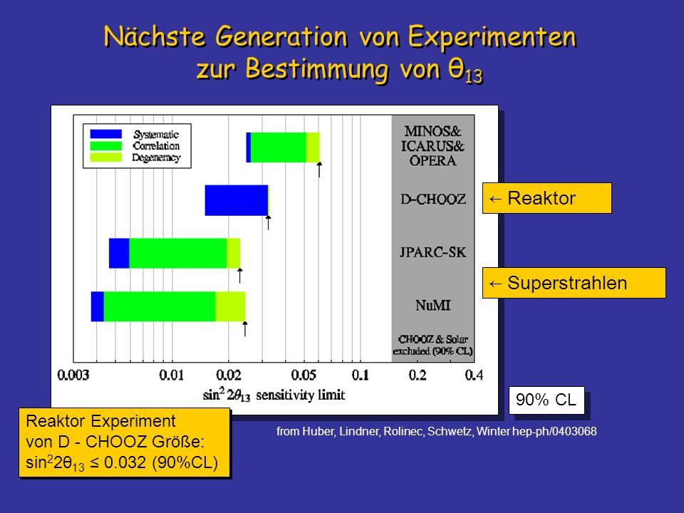 Nächste Generation von Experimenten zur Bestimmung von θ 13 Reaktor Experiment von D - CHOOZ Größe: sin 2 2θ 13 0.032 (90%CL) 90% CL from Huber, Lindn