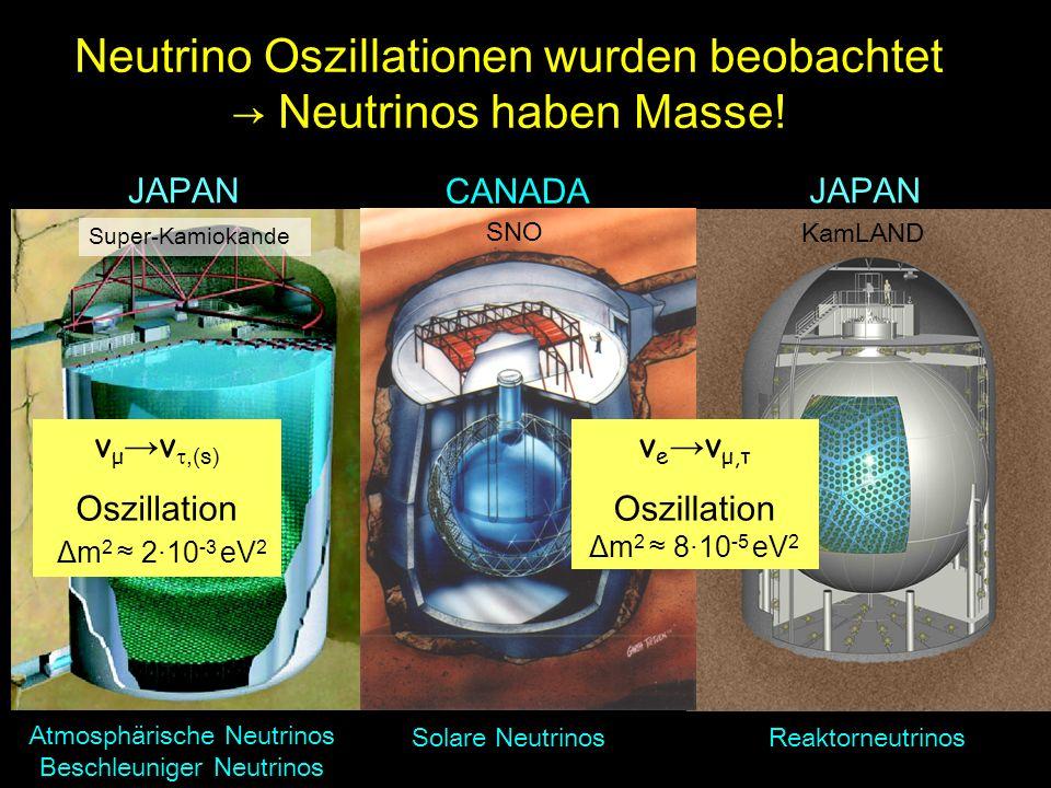 Super-Kamiokande Atmosphärische Neutrinos Beschleuniger Neutrinos JAPAN KamLAND Reaktorneutrinos JAPAN CANADA Solare Neutrinos SNO Bedeutende experime