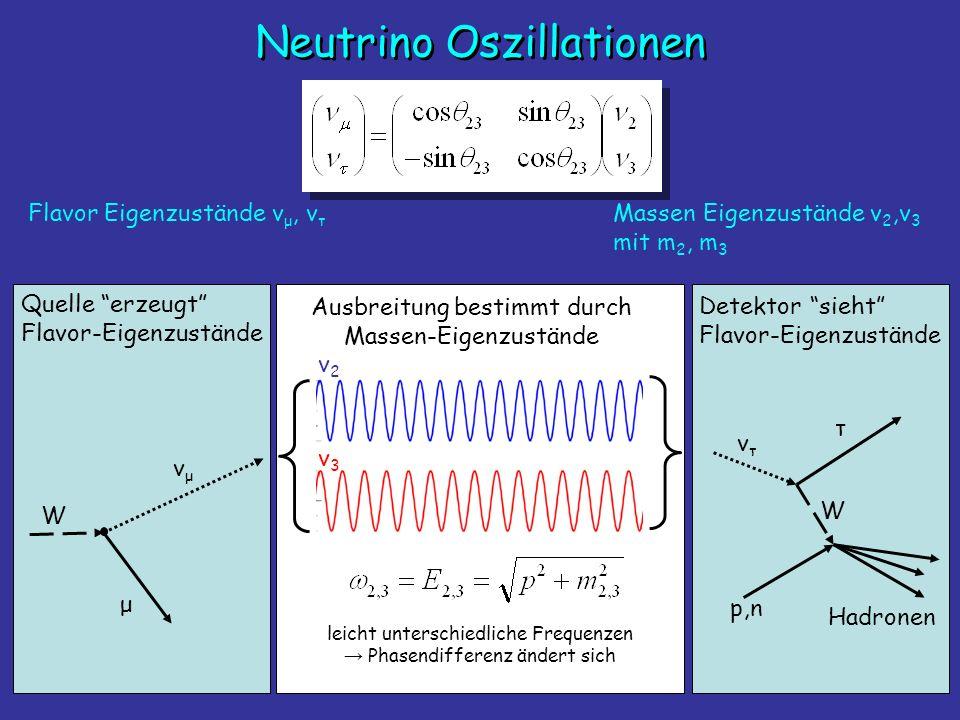 Neutrino Oszillationen Flavor Eigenzustände v μ, v τ Massen Eigenzustände v 2,v 3 mit m 2, m 3 W vμvμ μ Quelle erzeugt Flavor-Eigenzustände vτvτ W τ p