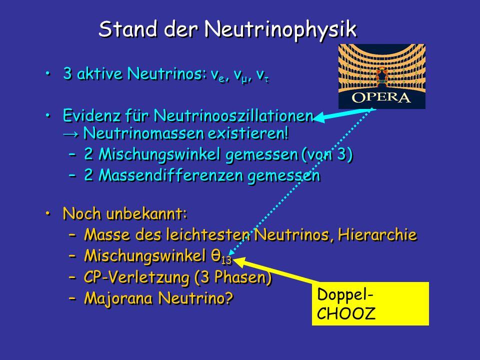 3 aktive Neutrinos: v e, v μ, v Evidenz für Neutrinooszillationen Neutrinomassen existieren! –2 Mischungswinkel gemessen (von 3) –2 Massendifferenzen