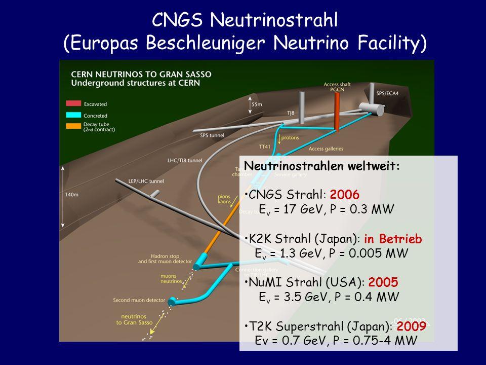 CNGS Neutrinostrahl (Europas Beschleuniger Neutrino Facility) Neutrinostrahlen weltweit: CNGS Strahl: 2006 E v = 17 GeV, P = 0.3 MW K2K Strahl (Japan)