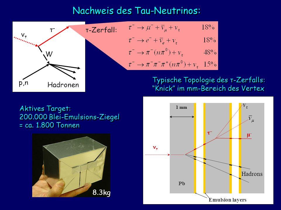 Typische Topologie des τ-Zerfalls: Knick im mm-Bereich des Vertex 8.3kg Aktives Target: 200.000 Blei-Emulsions-Ziegel = ca. 1.800 Tonnen vτvτ W τ-τ- p