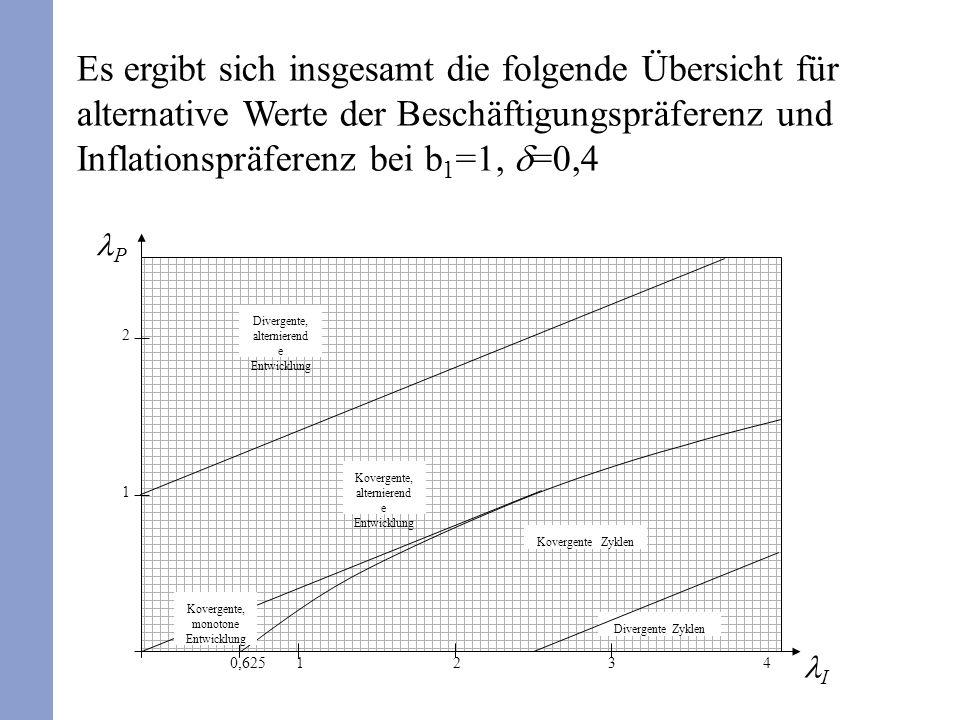 Es ergibt sich insgesamt die folgende Übersicht für alternative Werte der Beschäftigungspräferenz und Inflationspräferenz bei b 1 =1, =0,4 I P 0,62512