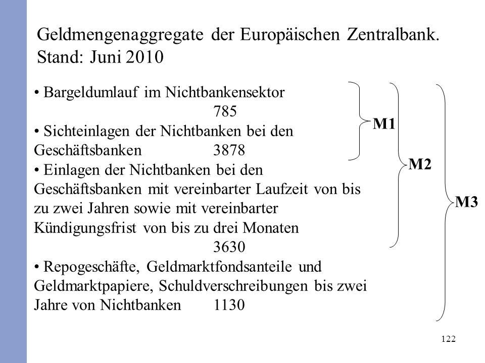 122 Geldmengenaggregate der Europäischen Zentralbank. Stand: Juni 2010 Bargeldumlauf im Nichtbankensektor 785 Sichteinlagen der Nichtbanken bei den Ge