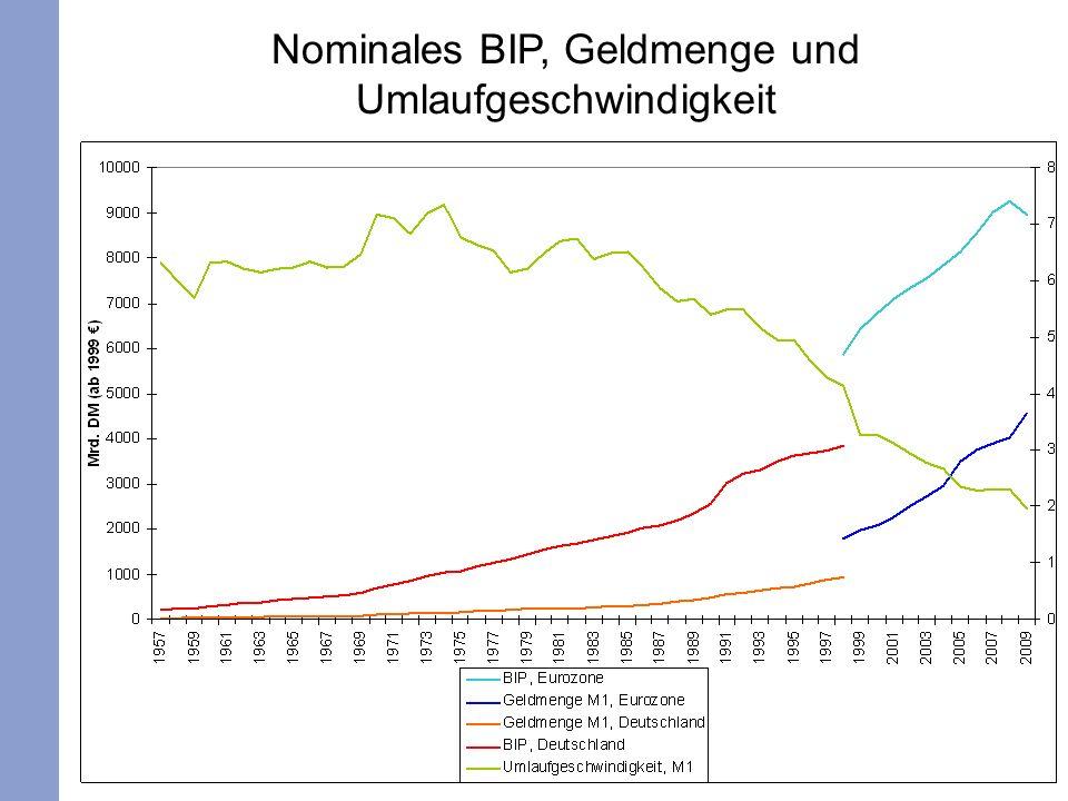 133 Nominales BIP, Geldmenge und Umlaufgeschwindigkeit