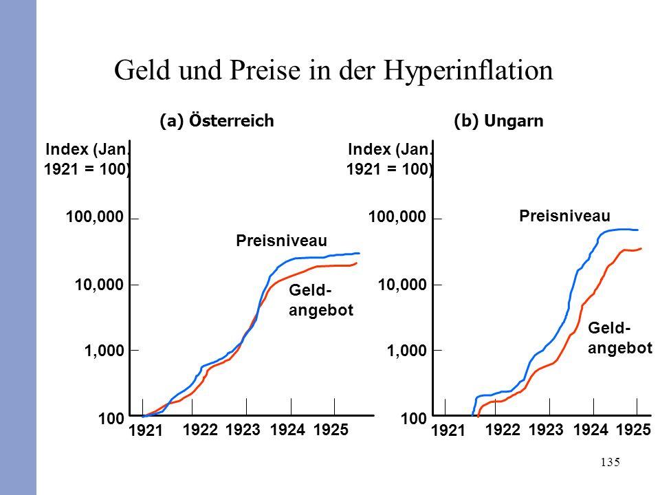 135 Geld und Preise in der Hyperinflation (b) Ungarn Geld- angebot 1925192419231922 1921 Preisniveau 100,000 10,000 1,000 100 Index (Jan. 1921 = 100)