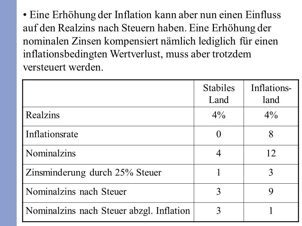 145 Eine Erhöhung der Inflation kann aber nun einen Einfluss auf den Realzins nach Steuern haben. Eine Erhöhung der nominalen Zinsen kompensiert nämli