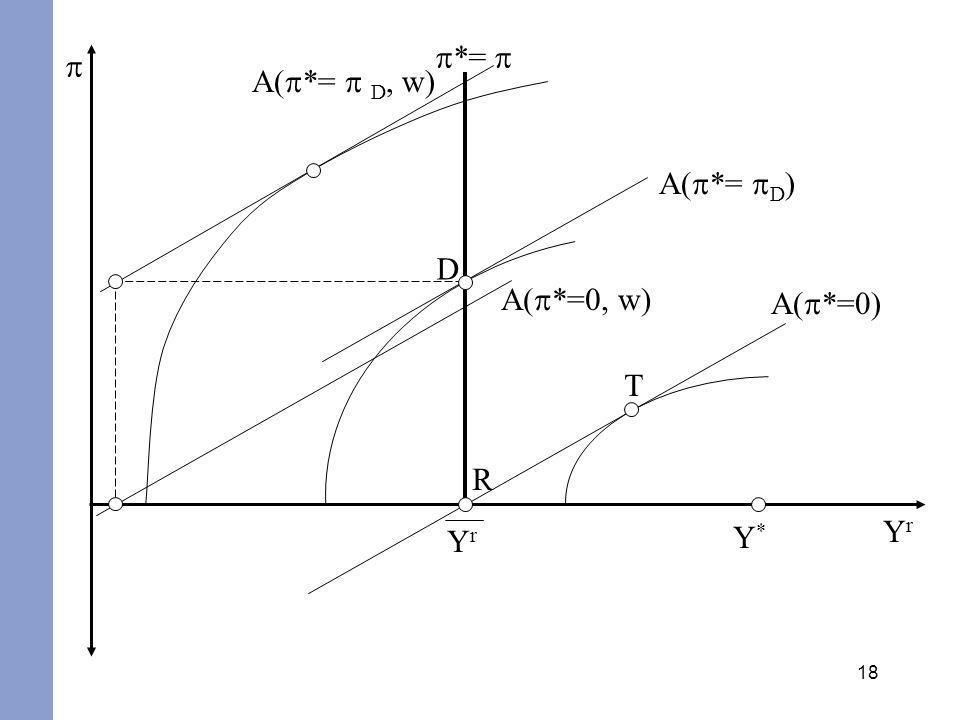 18 YrYr YrYr A( *=0) *= Y*Y* A( *= D ) A( *=0, w) A( *= D, w) R T D