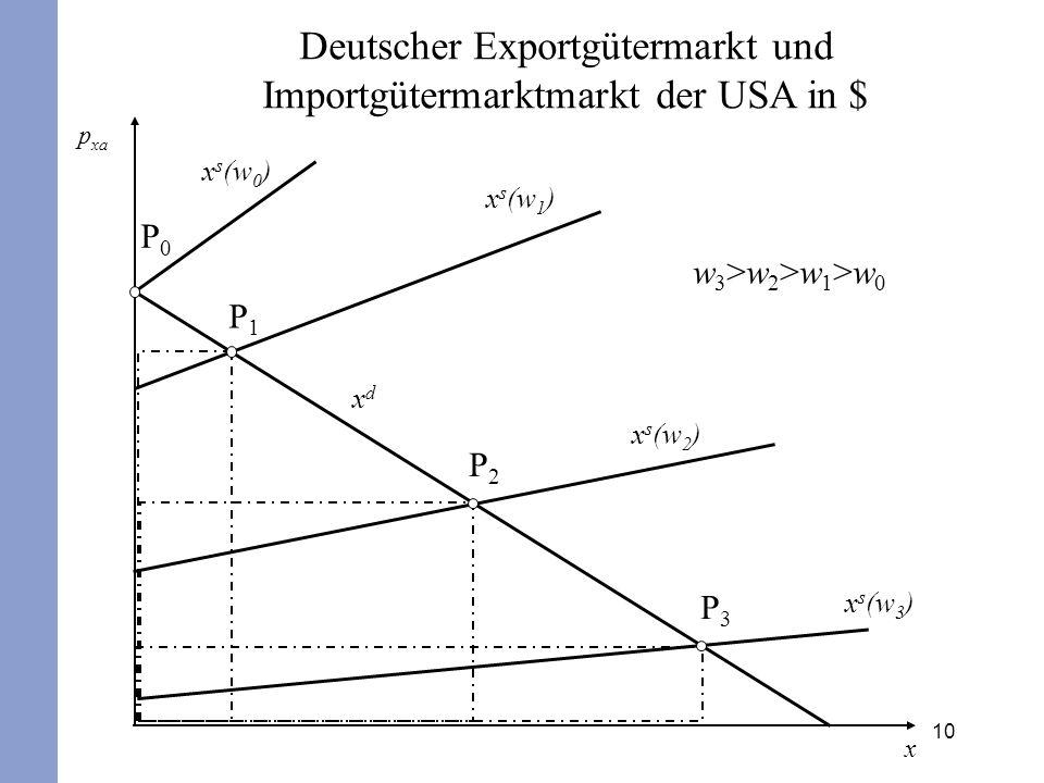 10 p xa xdxd x x s (w 3 ) x s (w 2 ) x s (w 1 ) x s (w 0 ) P0P0 P1P1 P2P2 P3P3 w3>w2>w1>w0w3>w2>w1>w0 Deutscher Exportgütermarkt und Importgütermarktm