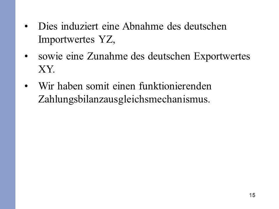 15 Dies induziert eine Abnahme des deutschen Importwertes YZ, sowie eine Zunahme des deutschen Exportwertes XY. Wir haben somit einen funktionierenden