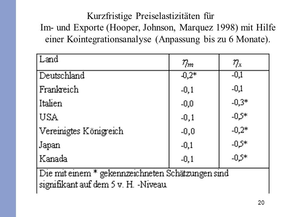 20 Kurzfristige Preiselastizitäten für Im- und Exporte (Hooper, Johnson, Marquez 1998) mit Hilfe einer Kointegrationsanalyse (Anpassung bis zu 6 Monat