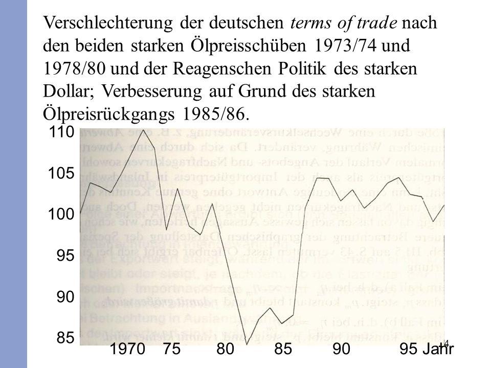 24 Verschlechterung der deutschen terms of trade nach den beiden starken Ölpreisschüben 1973/74 und 1978/80 und der Reagenschen Politik des starken Do