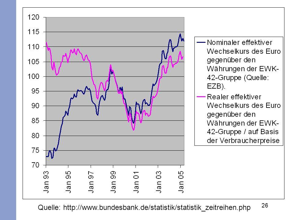 26 Quelle: http://www.bundesbank.de/statistik/statistik_zeitreihen.php