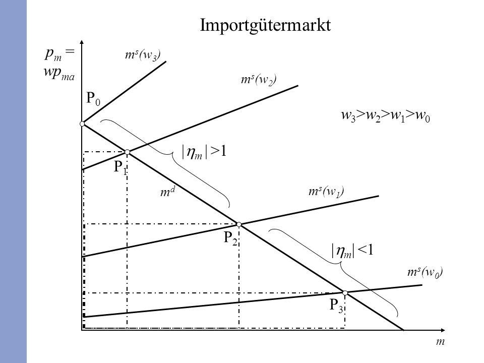 5 mdmd p m = wp ma m m s (w 0 ) m s (w 1 ) m s (w 2 ) m s (w 3 ) P0P0 P1P1 P2P2 P3P3 w3>w2>w1>w0w3>w2>w1>w0 m >1 m <1 Importgütermarkt