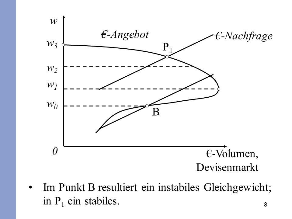 8 w w3w3 w2w2 w1w1 w0w0 0 -Angebot P1P1 B -Volumen, Devisenmarkt Im Punkt B resultiert ein instabiles Gleichgewicht; in P 1 ein stabiles. -Nachfrage