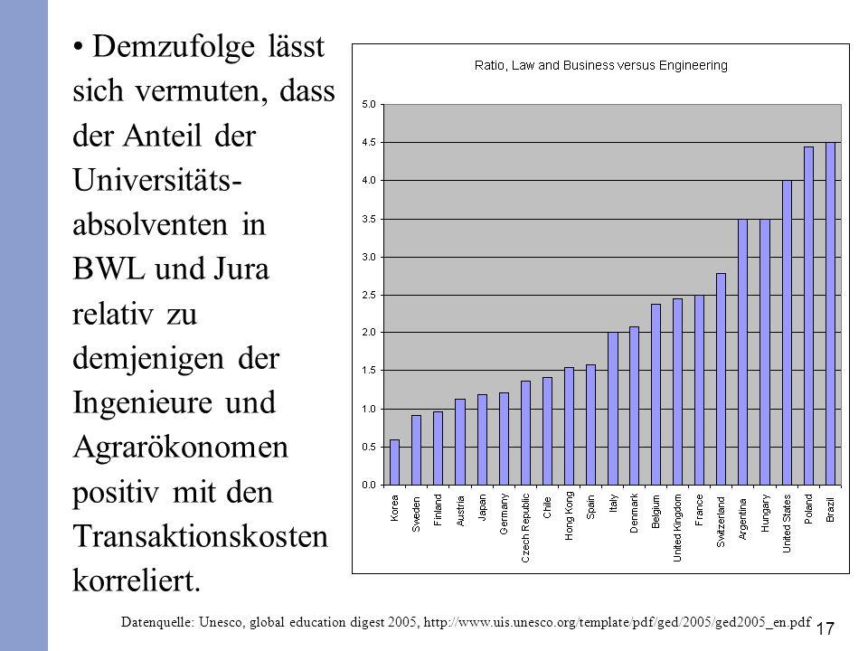 17 Demzufolge lässt sich vermuten, dass der Anteil der Universitäts- absolventen in BWL und Jura relativ zu demjenigen der Ingenieure und Agrarökonome