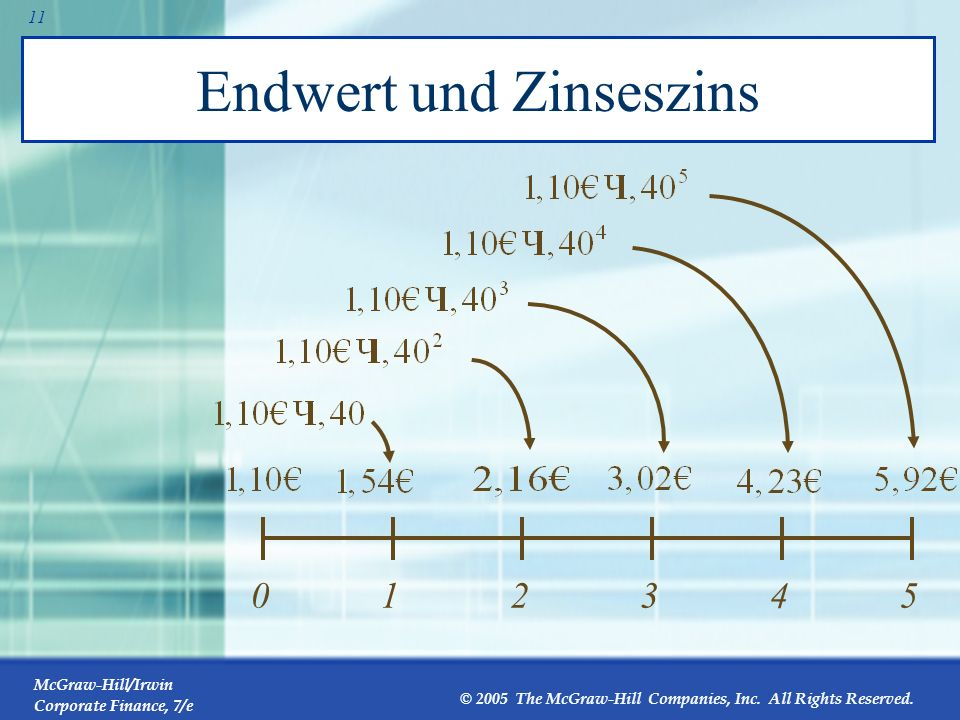 McGraw-Hill/Irwin Corporate Finance, 7/e © 2005 The McGraw-Hill Companies, Inc. All Rights Reserved. 10 Endwert und Zinseszins Man bemerke, dass die D