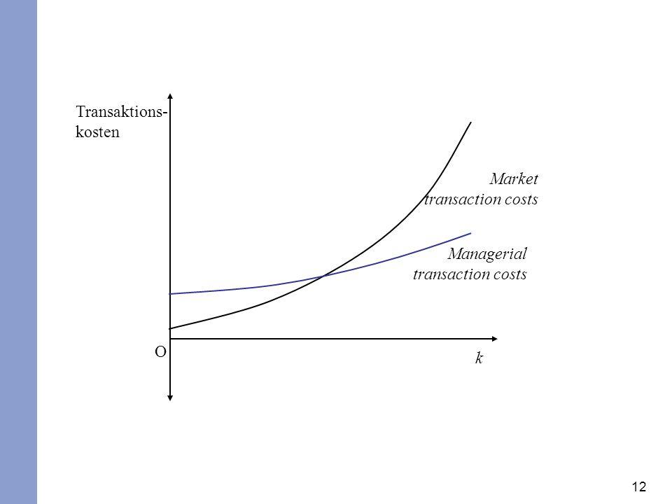 12 Transaktions- kosten k O Market transaction costs Managerial transaction costs