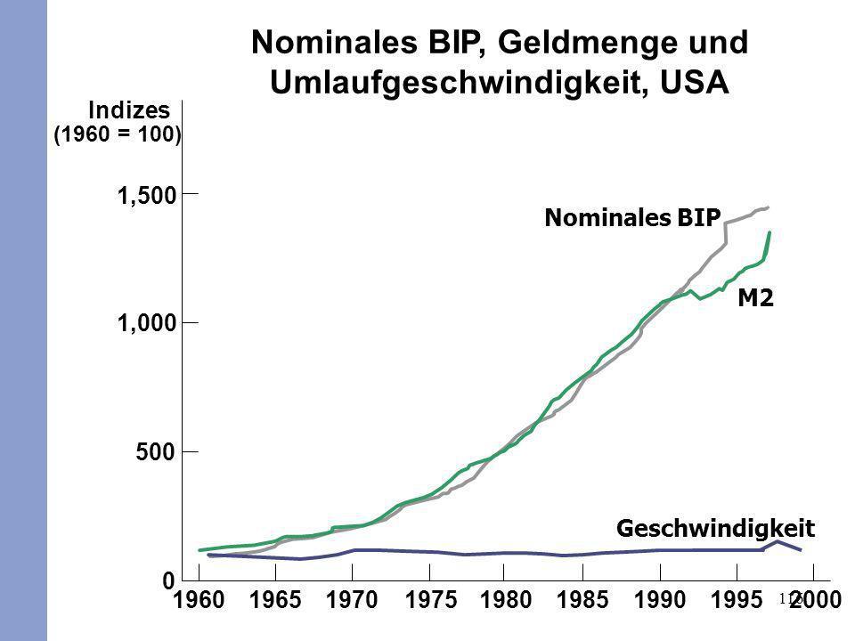 116 Nominales BIP Indizes (1960 = 100) 1,500 1,000 500 0 196019651970197519801985199019952000 M2 Nominales BIP, Geldmenge und Umlaufgeschwindigkeit, U